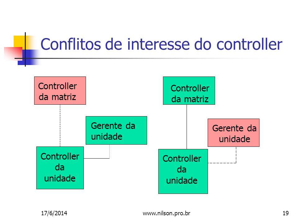 19 Conflitos de interesse do controller Controller da matriz Gerente da unidade Controller da unidade Controller da matriz Gerente da unidade Controller da unidade 17/6/2014www.nilson.pro.br
