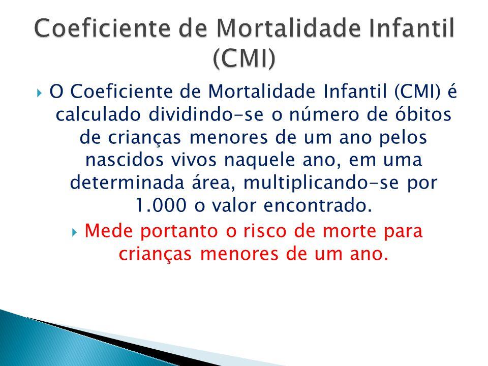 O Coeficiente de Mortalidade Infantil (CMI) é calculado dividindo-se o número de óbitos de crianças menores de um ano pelos nascidos vivos naquele ano