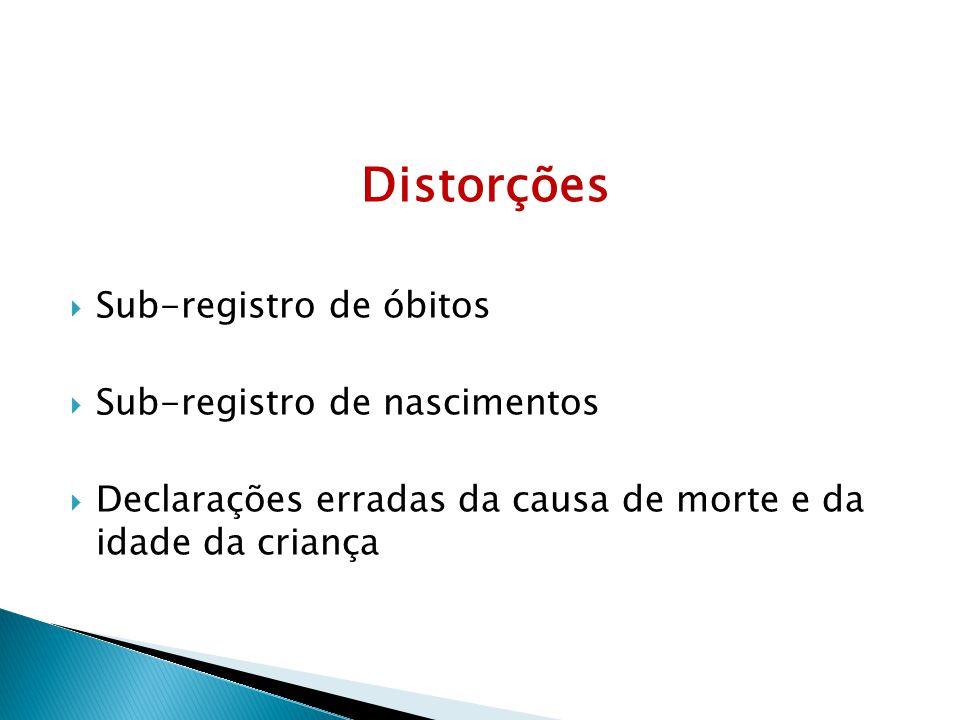 Distorções Sub-registro de óbitos Sub-registro de nascimentos Declarações erradas da causa de morte e da idade da criança