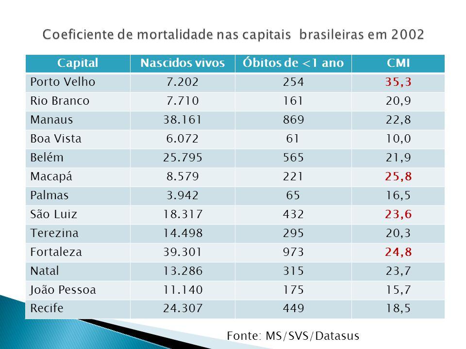 CapitalNascidos vivosÓbitos de <1 anoCMI Porto Velho7.20225435,3 Rio Branco7.71016120,9 Manaus38.16186922,8 Boa Vista6.0726110,0 Belém25.79556521,9 Ma