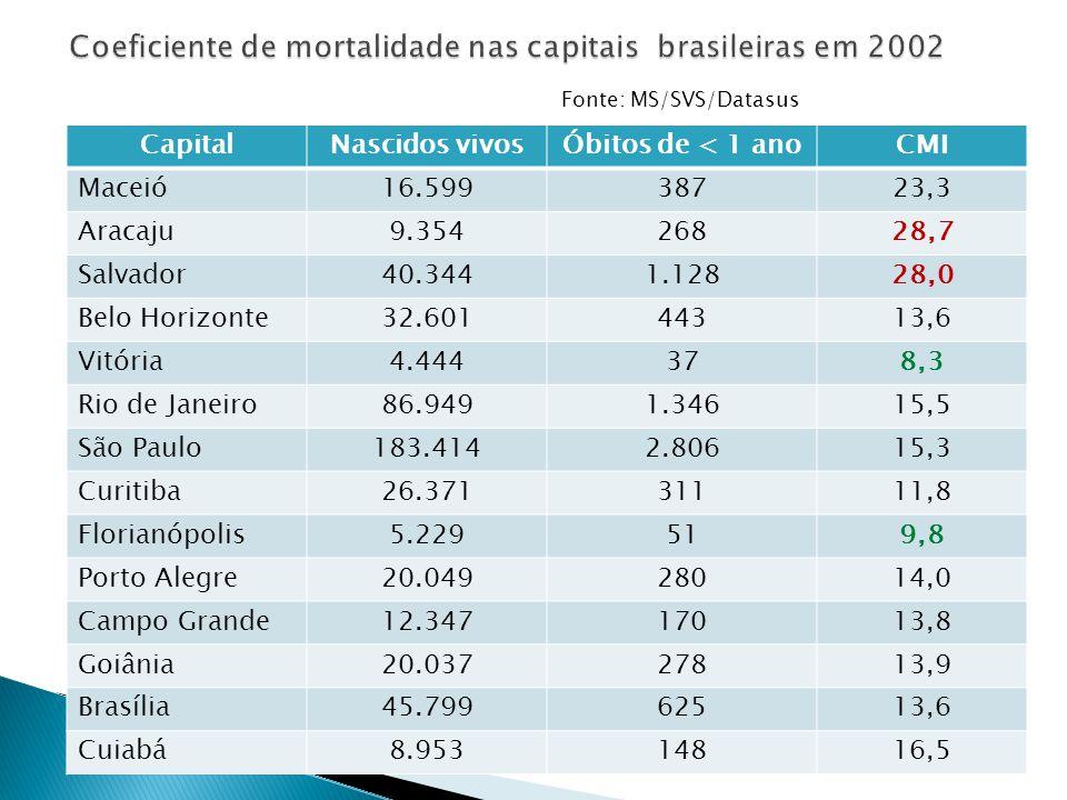 CapitalNascidos vivosÓbitos de < 1 anoCMI Maceió16.59938723,3 Aracaju9.35426828,7 Salvador40.3441.12828,0 Belo Horizonte32.60144313,6 Vitória4.444378,