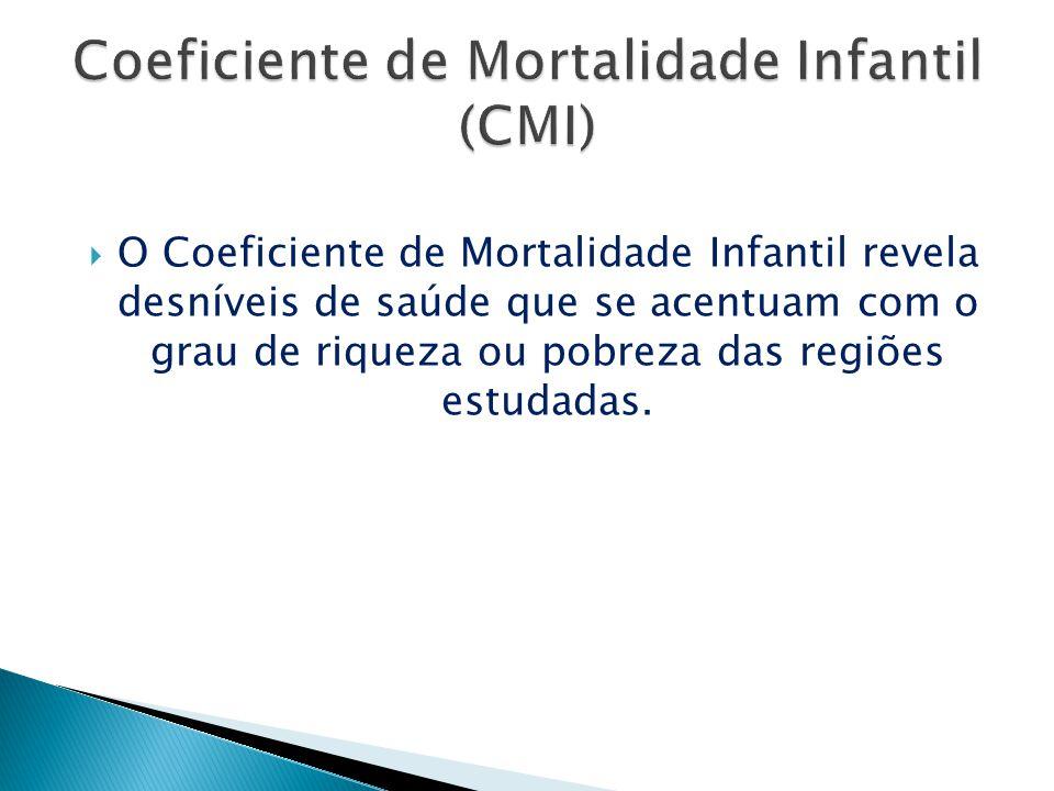 O Coeficiente de Mortalidade Infantil revela desníveis de saúde que se acentuam com o grau de riqueza ou pobreza das regiões estudadas.