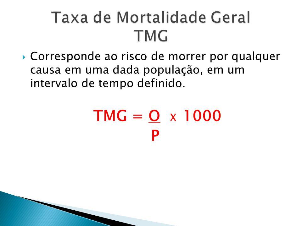 Corresponde ao risco de morrer por qualquer causa em uma dada população, em um intervalo de tempo definido. TMG = O X 1000 P