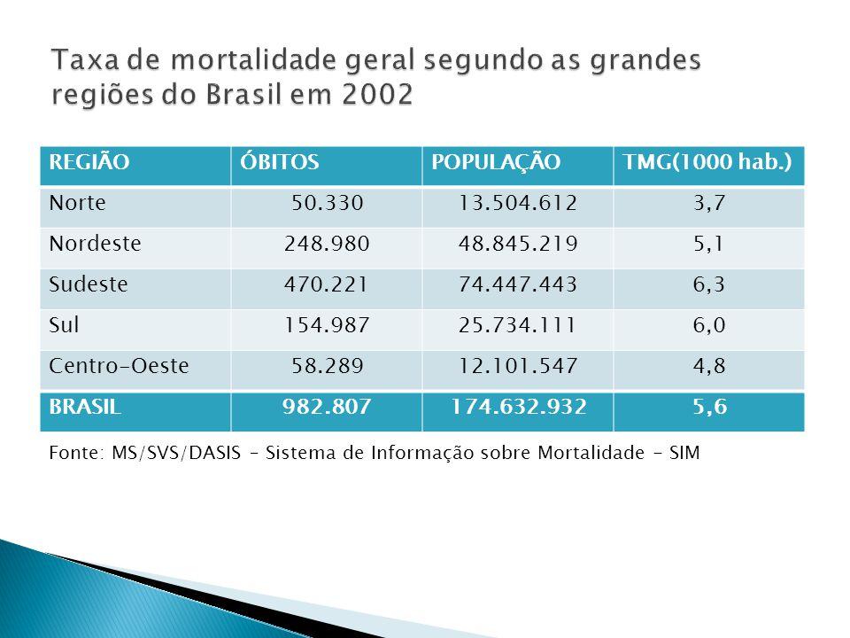 A taxa de mortalidade específica corresponde somente ao risco de morrer por aquela doença ou agravo em uma determinada população, durante um intervalo definido de tempo.