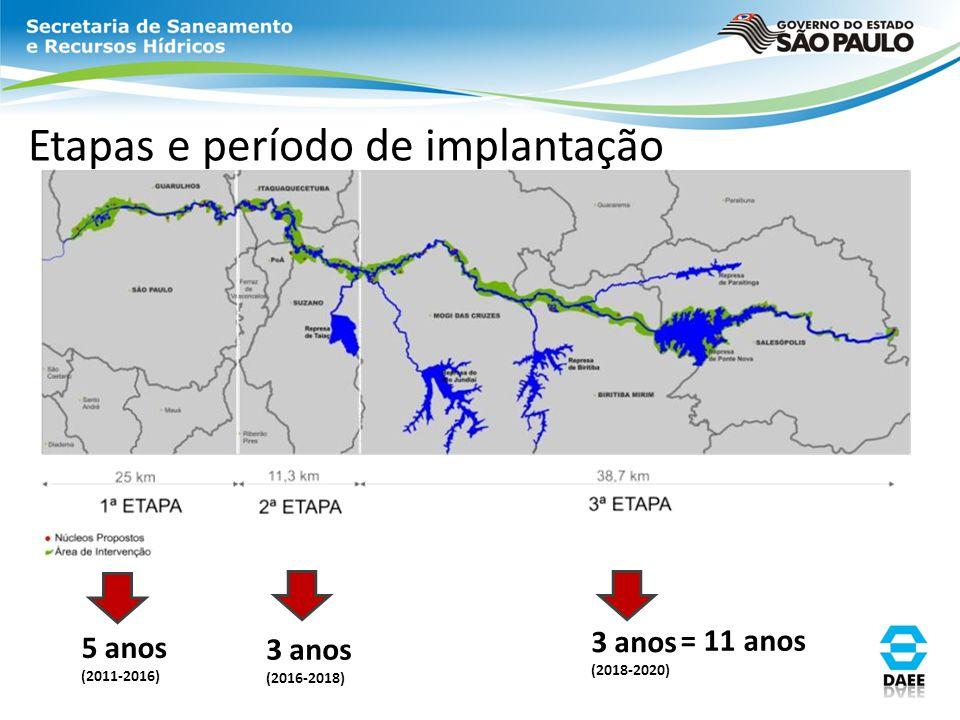 Etapas e período de implantação 5 anos (2011-2016) 3 anos (2016-2018) 3 anos (2018-2020) = 11 anos