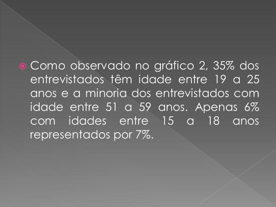 Como observado no gráfico 2, 35% dos entrevistados têm idade entre 19 a 25 anos e a minoria dos entrevistados com idade entre 51 a 59 anos. Apenas 6%