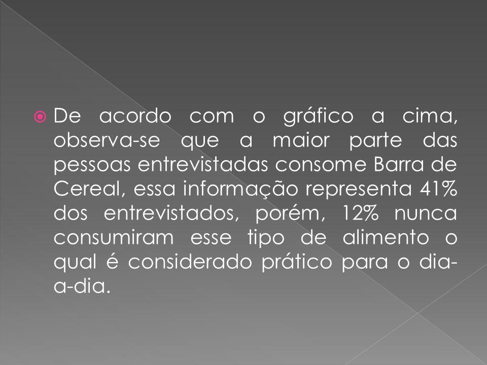 De acordo com o gráfico a cima, observa-se que a maior parte das pessoas entrevistadas consome Barra de Cereal, essa informação representa 41% dos ent