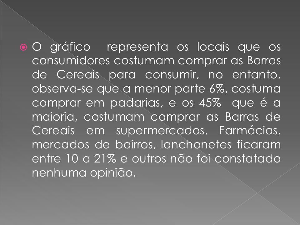 O gráfico representa os locais que os consumidores costumam comprar as Barras de Cereais para consumir, no entanto, observa-se que a menor parte 6%, c