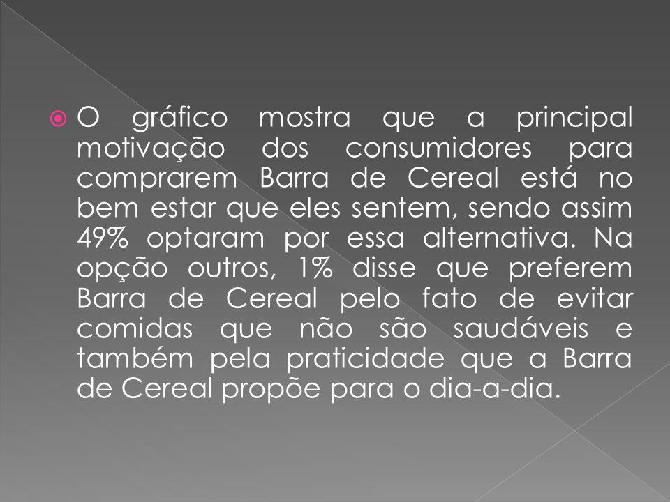O gráfico mostra que a principal motivação dos consumidores para comprarem Barra de Cereal está no bem estar que eles sentem, sendo assim 49% optaram