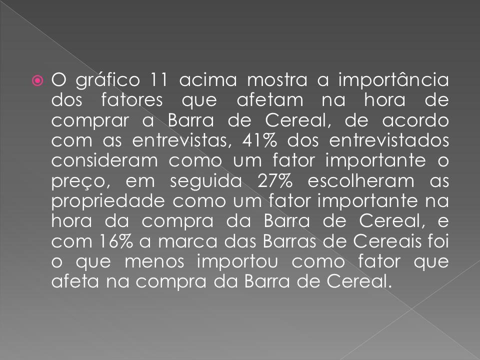 O gráfico 11 acima mostra a importância dos fatores que afetam na hora de comprar a Barra de Cereal, de acordo com as entrevistas, 41% dos entrevistad