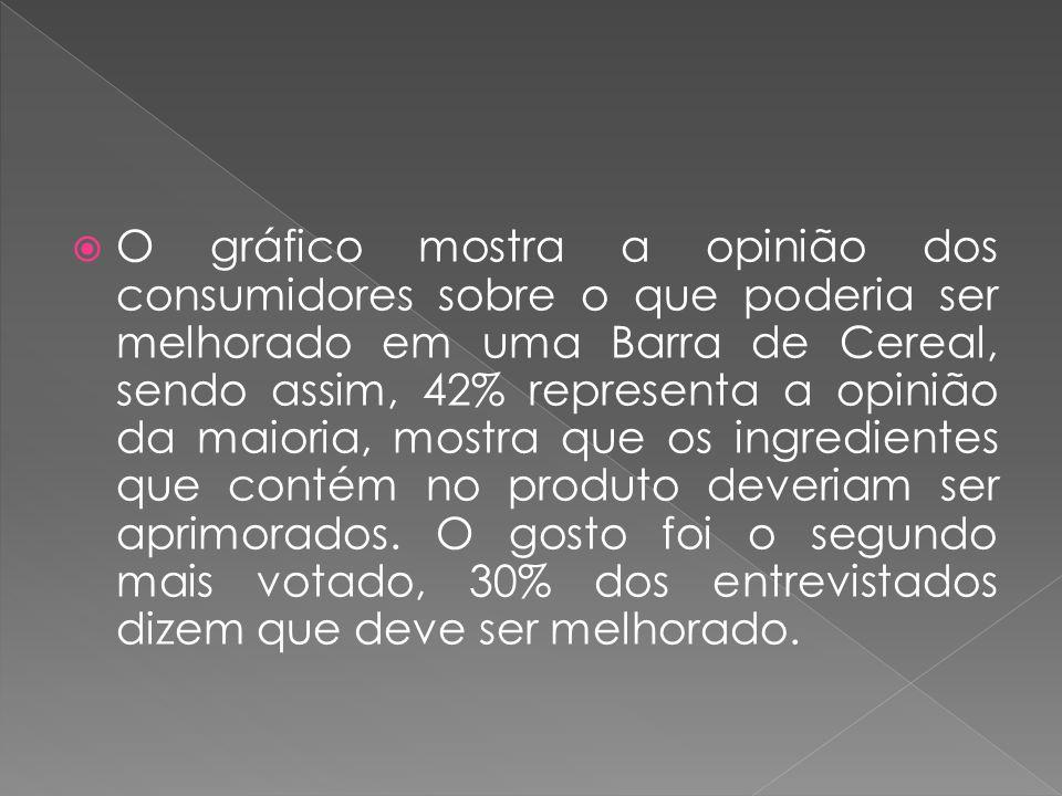 O gráfico mostra a opinião dos consumidores sobre o que poderia ser melhorado em uma Barra de Cereal, sendo assim, 42% representa a opinião da maioria