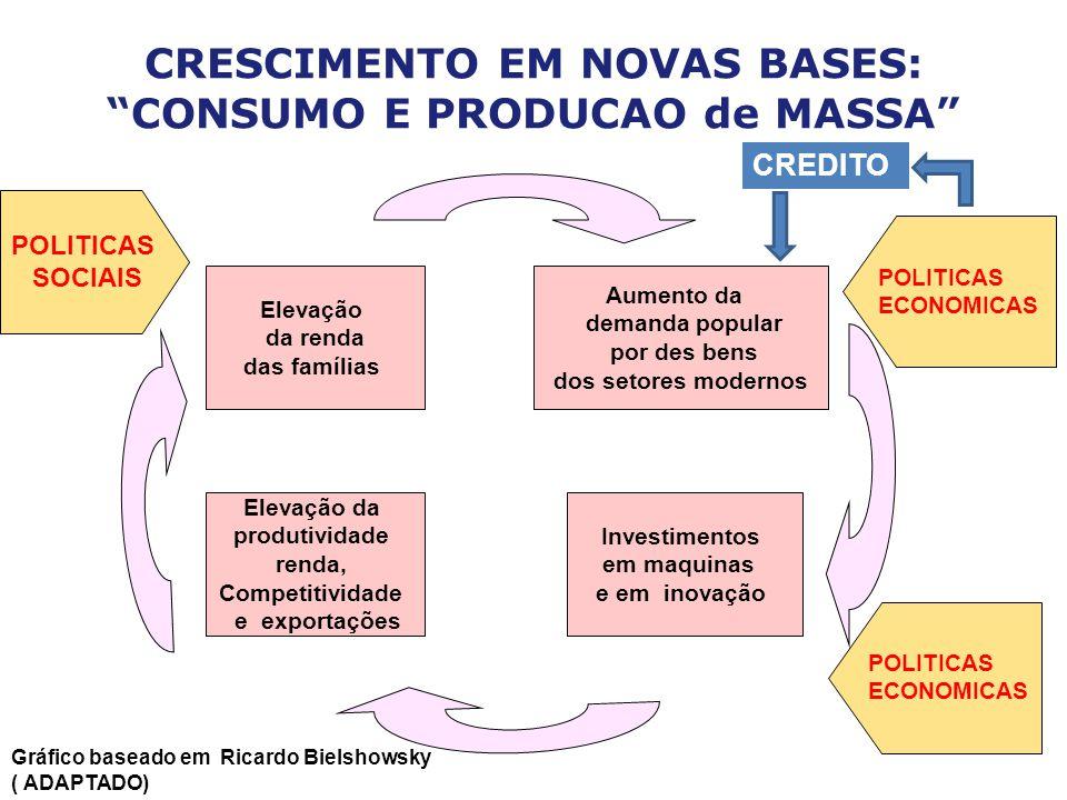 CRESCIMENTO EM NOVAS BASES: CONSUMO E PRODUCAO de MASSA Elevação da renda das famílias Aumento da demanda popular por des bens dos setores modernos El