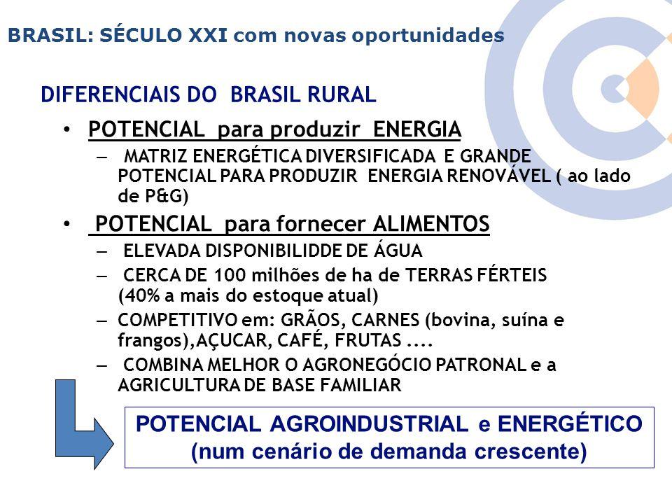 Clique para editar o estilo do título mestre DIFERENCIAIS DO BRASIL RURAL POTENCIAL para produzir ENERGIA – MATRIZ ENERGÉTICA DIVERSIFICADA E GRANDE P