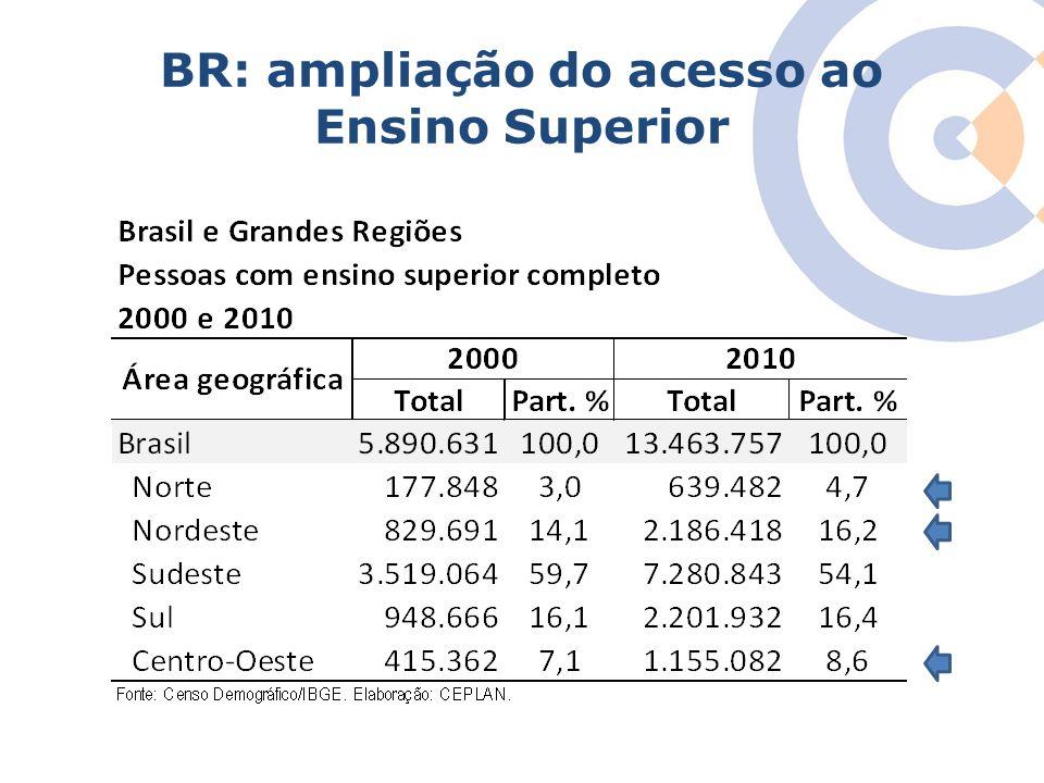 Clique para editar o estilo do título mestre BR: ampliação do acesso ao Ensino Superior
