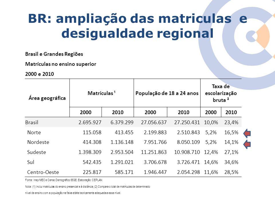 Clique para editar o estilo do título mestre BR: ampliação das matriculas e desigualdade regional Brasil e Grandes Regiões Matrículas no ensino superi