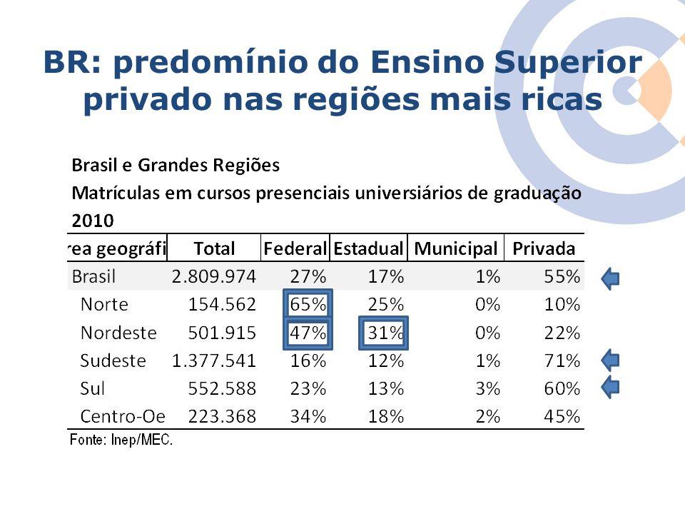 Clique para editar o estilo do título mestre BR: predomínio do Ensino Superior privado nas regiões mais ricas