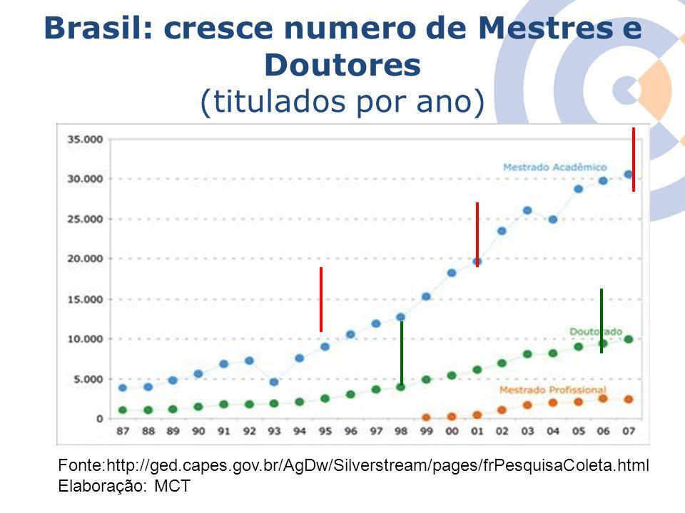 Clique para editar o estilo do título mestre Brasil: cresce numero de Mestres e Doutores (titulados por ano) Fonte:http://ged.capes.gov.br/AgDw/Silver