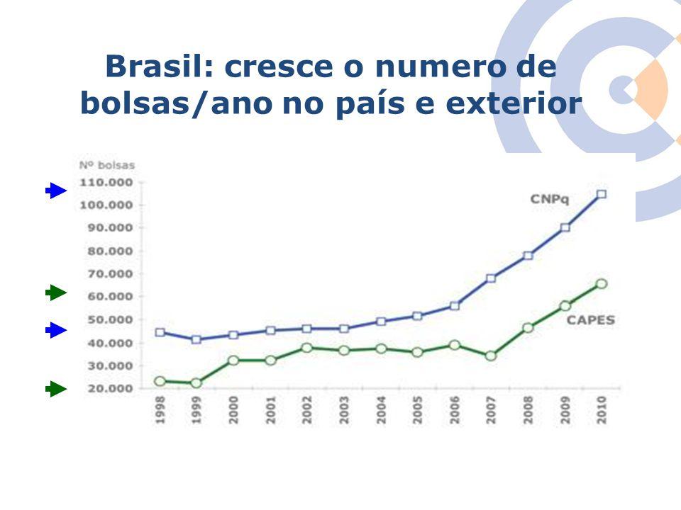 Clique para editar o estilo do título mestre Brasil: cresce o numero de bolsas/ano no país e exterior