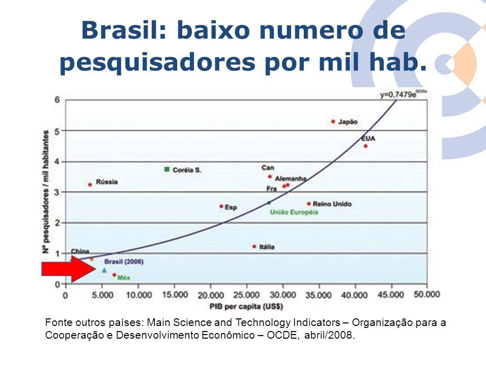 Clique para editar o estilo do título mestre Brasil: baixo numero de pesquisadores por mil hab. Fonte outros países: Main Science and Technology Indic