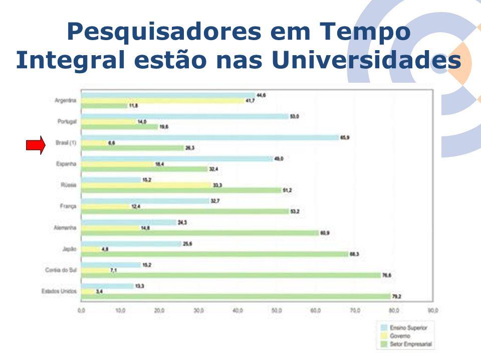 Clique para editar o estilo do título mestre Pesquisadores em Tempo Integral estão nas Universidades