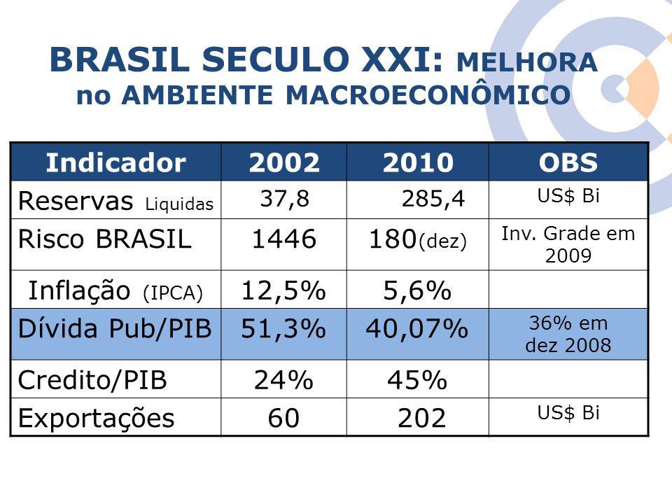 Clique para editar o estilo do título mestre BRASIL SECULO XXI: MELHORA no AMBIENTE MACROECONÔMICO Indicador20022010OBS Reservas Liquidas 37,8 285,4 U