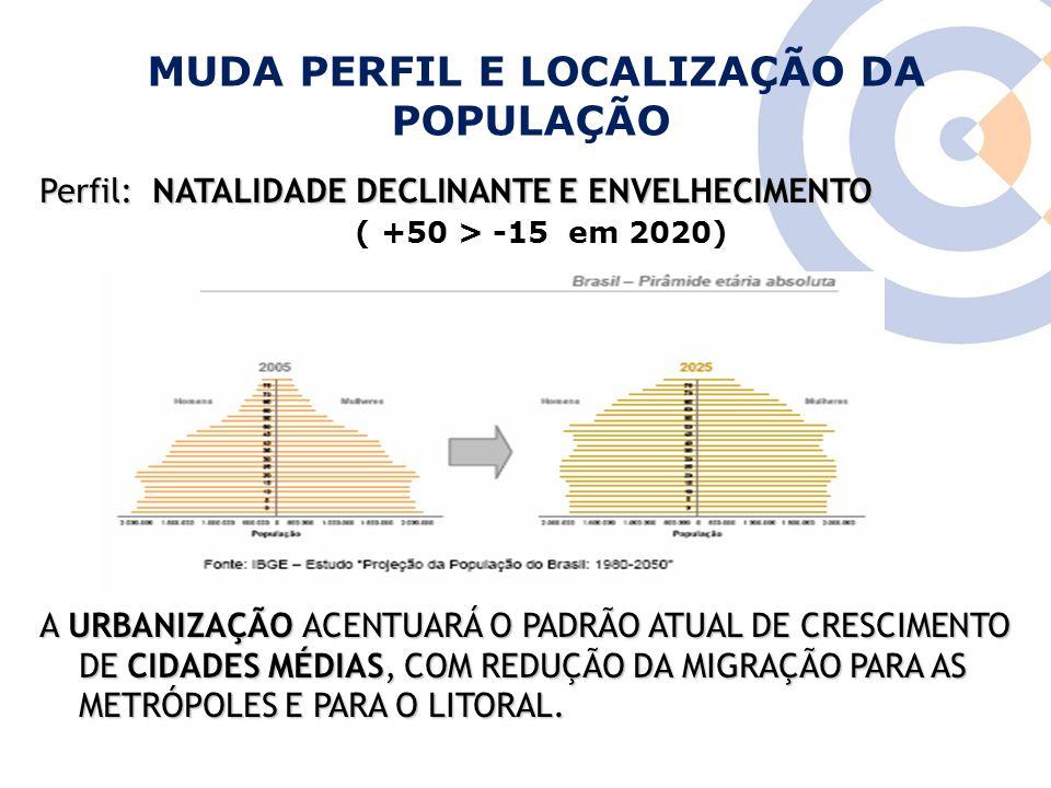Fonte: IBGE CRESCIMENTO DAS CIDADES MÉDIAS (importante para as Universidades)