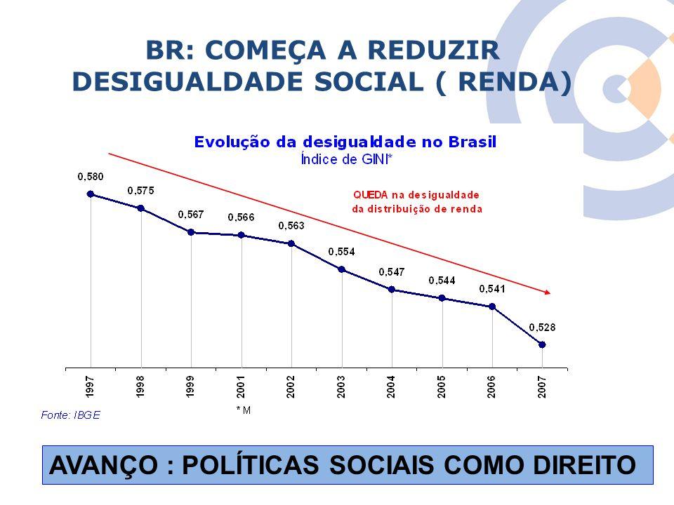 Clique para editar o estilo do título mestre BR: COMEÇA A REDUZIR DESIGUALDADE SOCIAL ( RENDA) AVANÇO : POLÍTICAS SOCIAIS COMO DIREITO