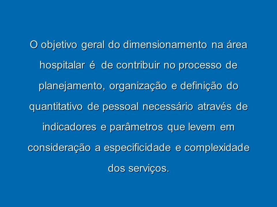 Dimensionamento no Hospital de Clinicas/UFPR Inicio dos trabalhos em maio/2007. Uniciado pelas Unidades Administrativas: Unidade Informação (concluído