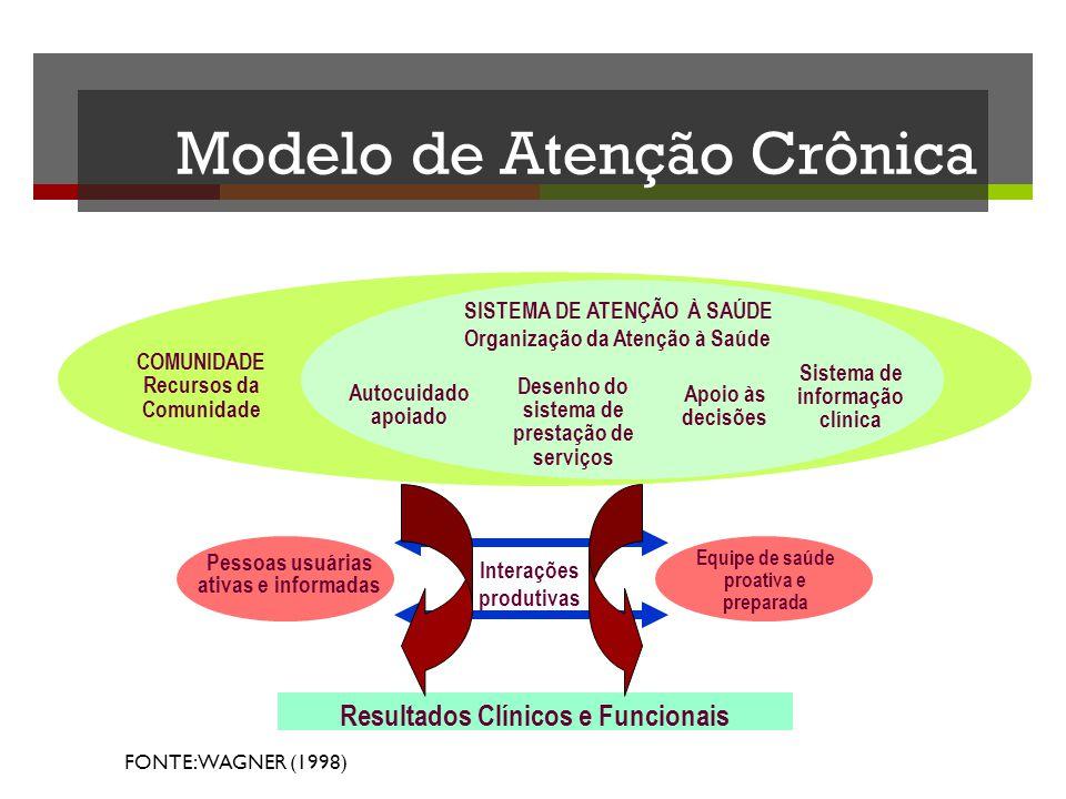 Modelo de Atenção Crônica COMUNIDADE Recursos da Comunidade SISTEMA DE ATENÇÃO À SAÚDE Organização da Atenção à Saúde Autocuidado apoiado Desenho do s