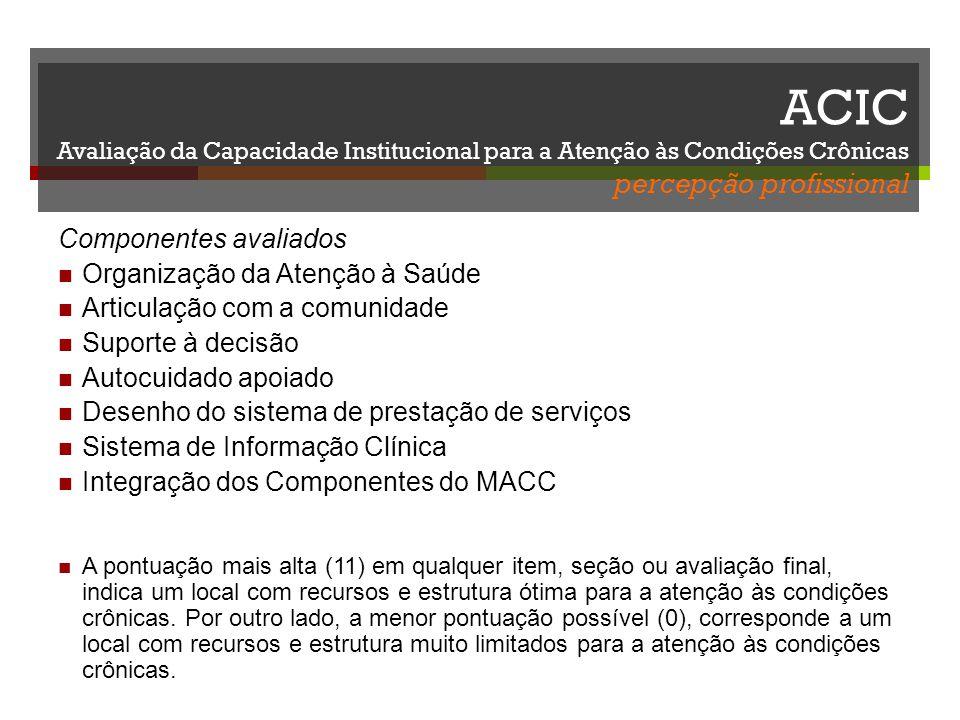 ACIC Avaliação da Capacidade Institucional para a Atenção às Condições Crônicas percepção profissional Componentes avaliados Organização da Atenção à