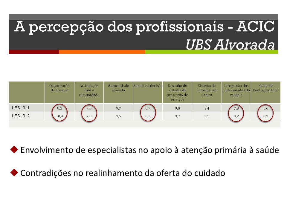 A percepção dos profissionais - ACIC UBS Alvorada Envolvimento de especialistas no apoio à atenção primária à saúde Contradições no realinhamento da o