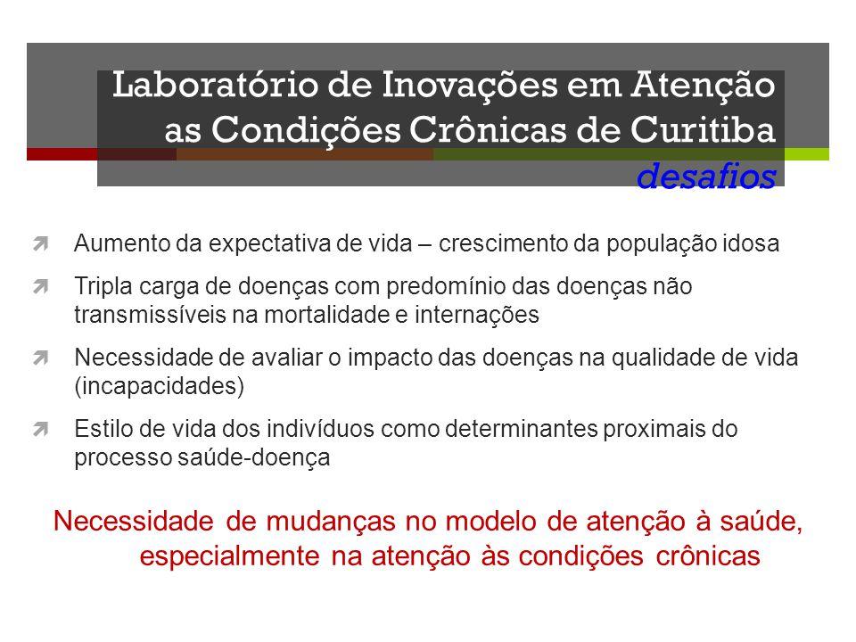 Laboratório de Inovações em Atenção as Condições Crônicas de Curitiba desafios Aumento da expectativa de vida – crescimento da população idosa Tripla