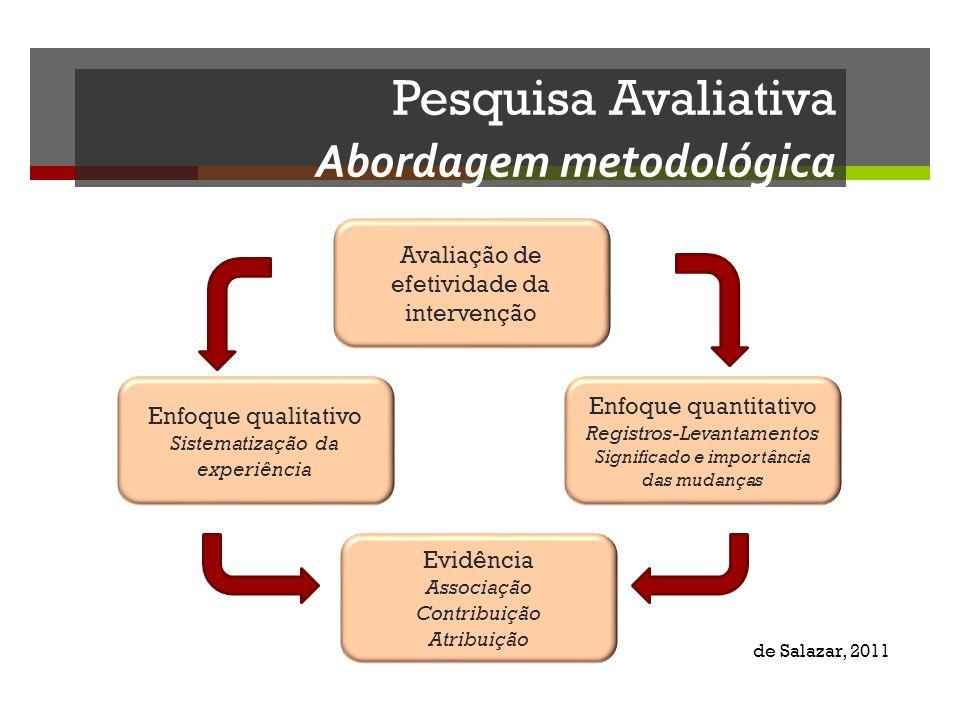 Avaliação de efetividade da intervenção Enfoque qualitativo Sistematização da experiência Enfoque quantitativo Registros-Levantamentos Significado e i