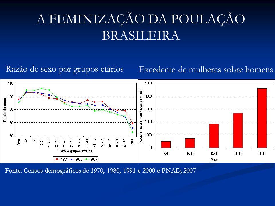Fonte: Censos demográficos de 1970, 1980, 1991 e 2000 e PNAD, 2007 Razão de sexo por grupos etários A FEMINIZAÇÃO DA POULAÇÃO BRASILEIRA Excedente de mulheres sobre homens