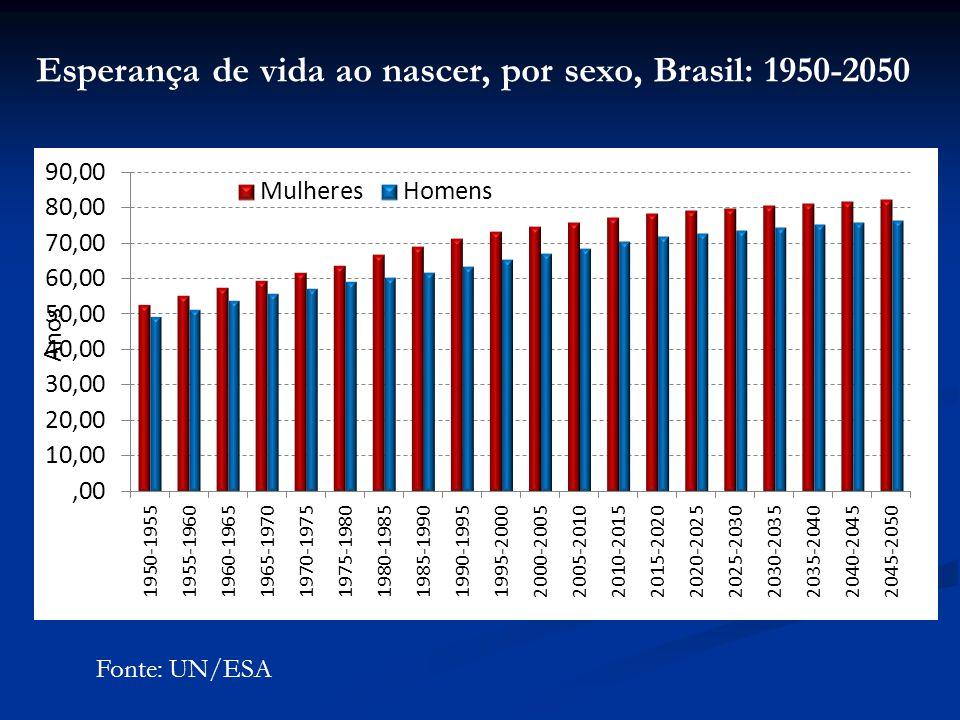 Esperança de vida ao nascer, por sexo, Brasil: 1950-2050 Fonte: UN/ESA
