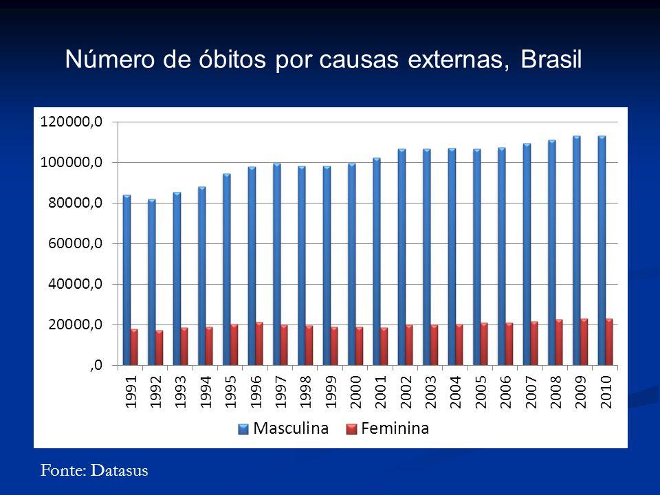 Número de óbitos por causas externas, Brasil Fonte: Datasus