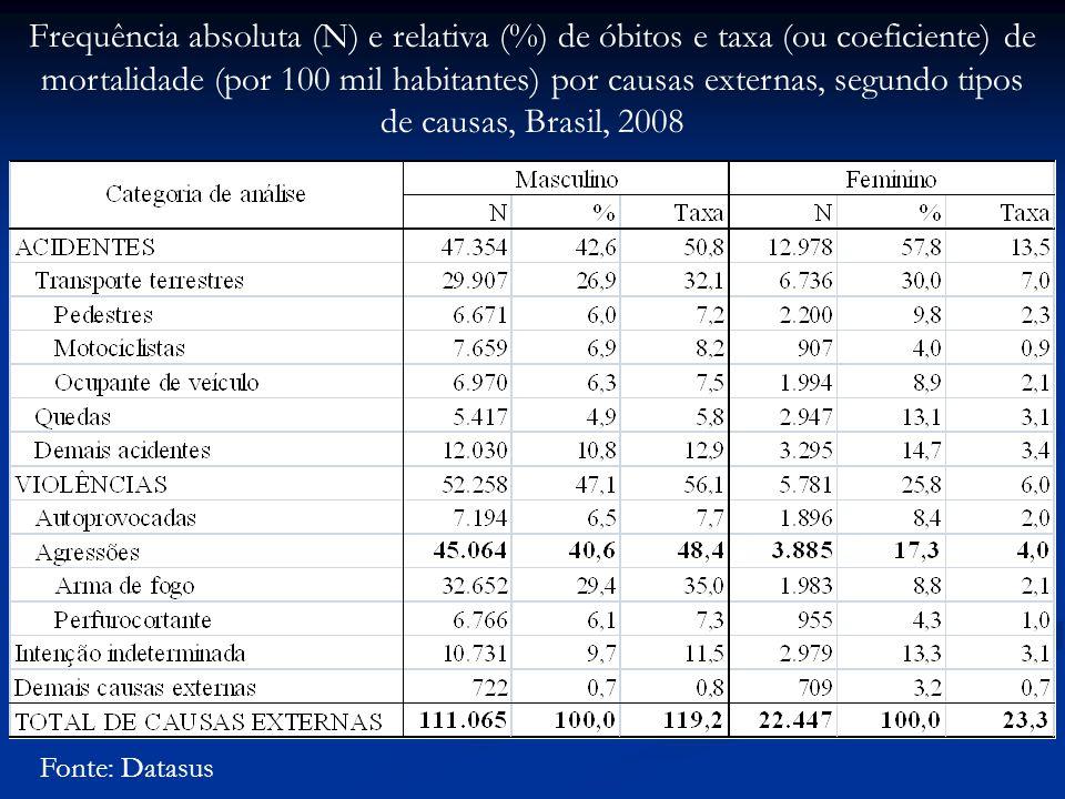 Frequência absoluta (N) e relativa (%) de óbitos e taxa (ou coeficiente) de mortalidade (por 100 mil habitantes) por causas externas, segundo tipos de causas, Brasil, 2008 Fonte: Datasus