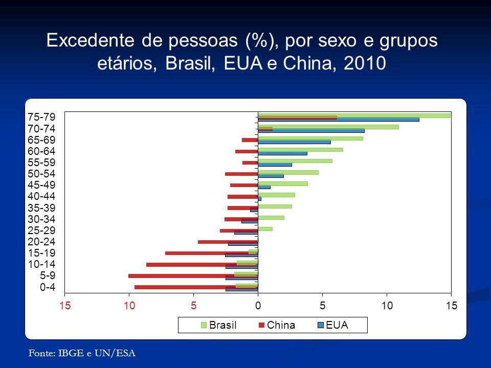 Fonte: IBGE e UN/ESA Excedente de pessoas (%), por sexo e grupos etários, Brasil, EUA e China, 2010
