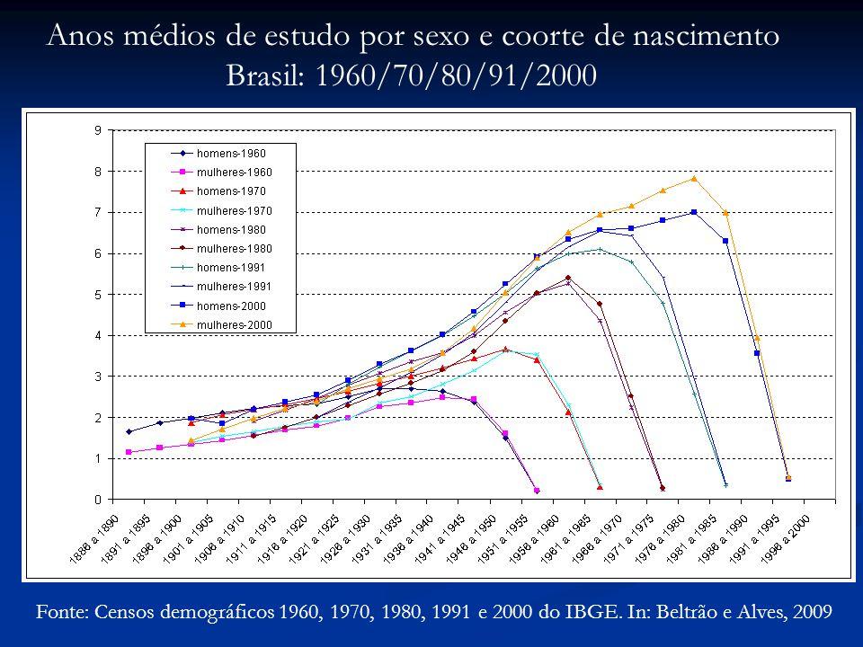 Fonte: Censos demográficos 1960, 1970, 1980, 1991 e 2000 do IBGE.