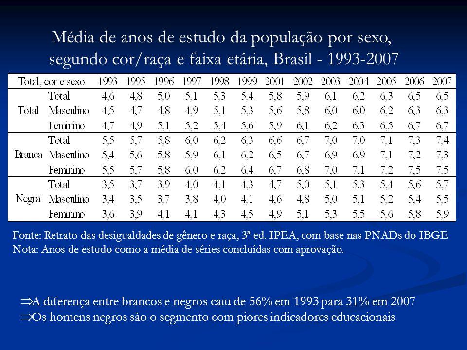 Fonte: Retrato das desigualdades de gênero e raça, 3ª ed.