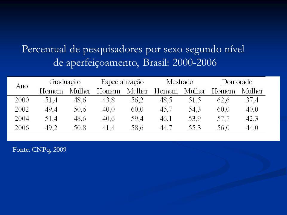 Fonte: CNPq, 2009 Percentual de pesquisadores por sexo segundo nível de aperfeiçoamento, Brasil: 2000-2006
