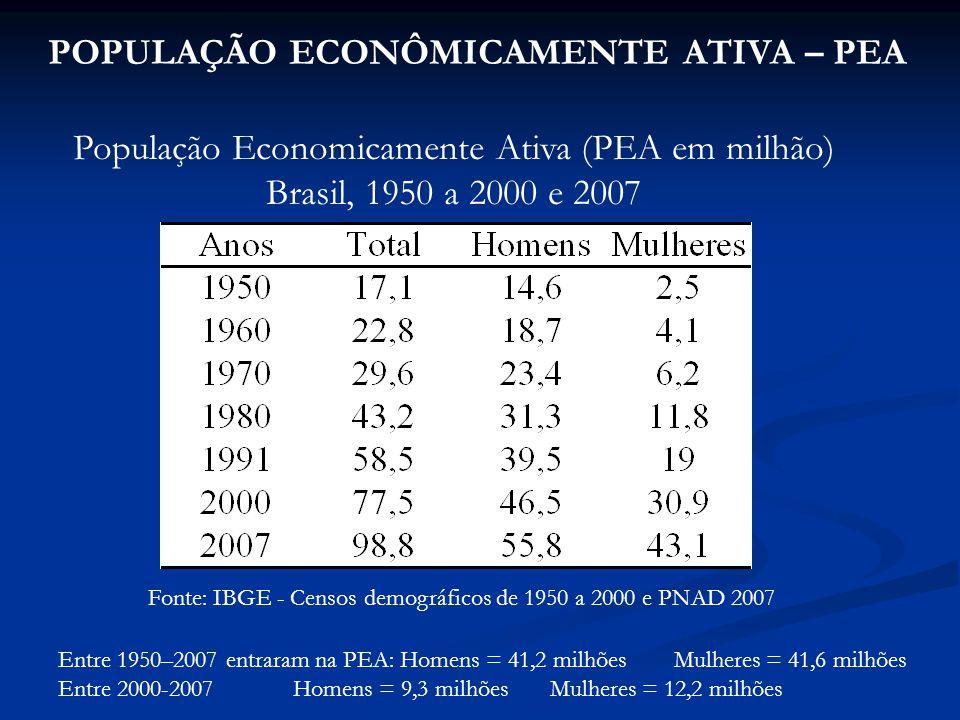 POPULAÇÃO ECONÔMICAMENTE ATIVA – PEA População Economicamente Ativa (PEA em milhão) Brasil, 1950 a 2000 e 2007 Fonte: IBGE - Censos demográficos de 1950 a 2000 e PNAD 2007 Entre 1950–2007 entraram na PEA: Homens = 41,2 milhões Mulheres = 41,6 milhões Entre 2000-2007 Homens = 9,3 milhões Mulheres = 12,2 milhões