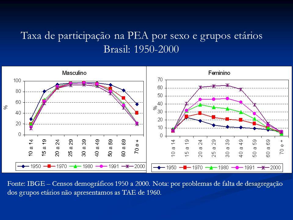 Fonte: IBGE – Censos demográficos 1950 a 2000.