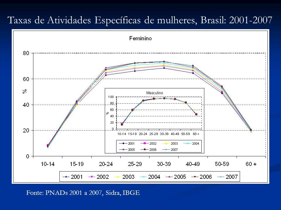 Taxas de Atividades Específicas de mulheres, Brasil: 2001-2007