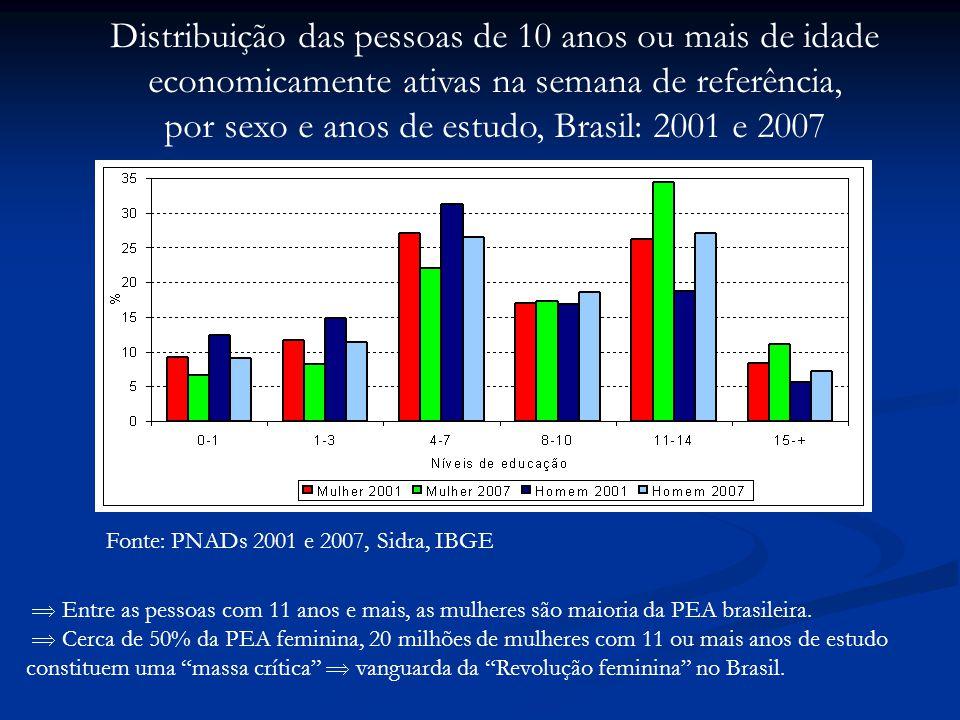 Fonte: PNADs 2001 e 2007, Sidra, IBGE Distribuição das pessoas de 10 anos ou mais de idade economicamente ativas na semana de referência, por sexo e anos de estudo, Brasil: 2001 e 2007 Entre as pessoas com 11 anos e mais, as mulheres são maioria da PEA brasileira.