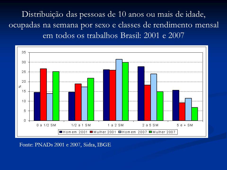 Fonte: PNADs 2001 e 2007, Sidra, IBGE Distribuição das pessoas de 10 anos ou mais de idade, ocupadas na semana por sexo e classes de rendimento mensal em todos os trabalhos Brasil: 2001 e 2007