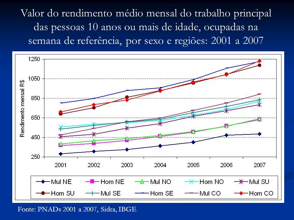 Fonte: PNADs 2001 a 2007, Sidra, IBGE Valor do rendimento médio mensal do trabalho principal das pessoas 10 anos ou mais de idade, ocupadas na semana de referência, por sexo e regiões: 2001 a 2007