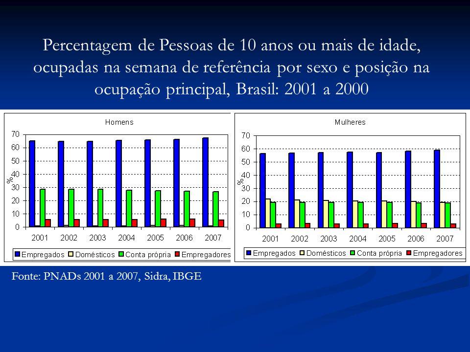 Fonte: PNADs 2001 a 2007, Sidra, IBGE Percentagem de Pessoas de 10 anos ou mais de idade, ocupadas na semana de referência por sexo e posição na ocupação principal, Brasil: 2001 a 2000