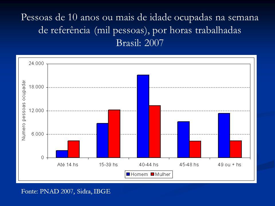 Fonte: PNAD 2007, Sidra, IBGE Pessoas de 10 anos ou mais de idade ocupadas na semana de referência (mil pessoas), por horas trabalhadas Brasil: 2007