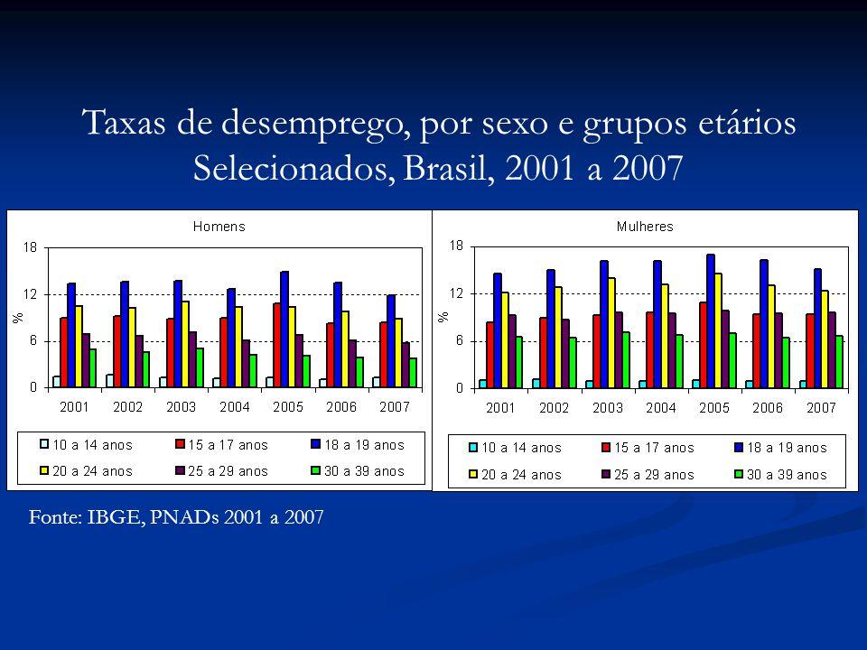 Fonte: IBGE, PNADs 2001 a 2007 Taxas de desemprego, por sexo e grupos etários Selecionados, Brasil, 2001 a 2007